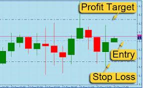 Lo Stop Loss e il Take Profit