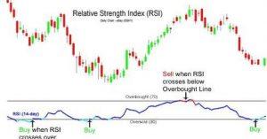 Indicatori trading